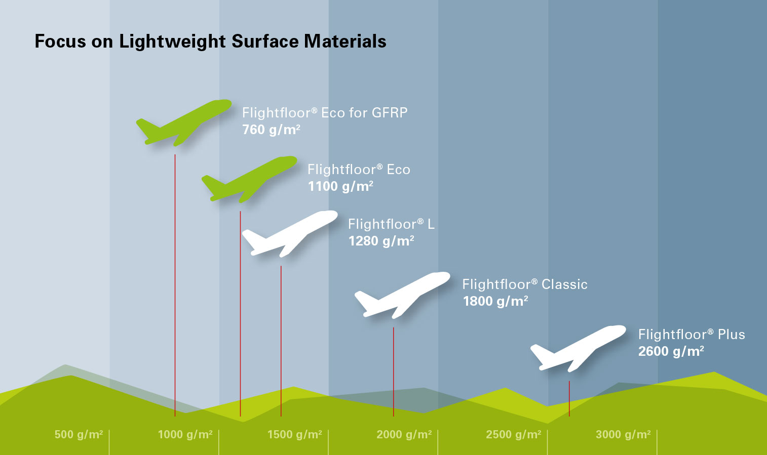 Lightweight Surface Materia